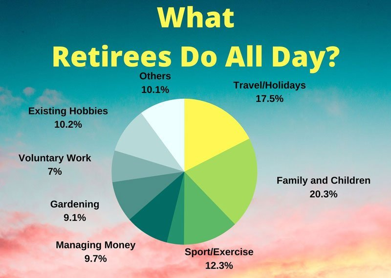 What retirees do all day